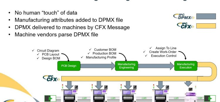 Koh Young Joins the IPC-DPMX Consortium to Further Enable Smart FactoryAutomation