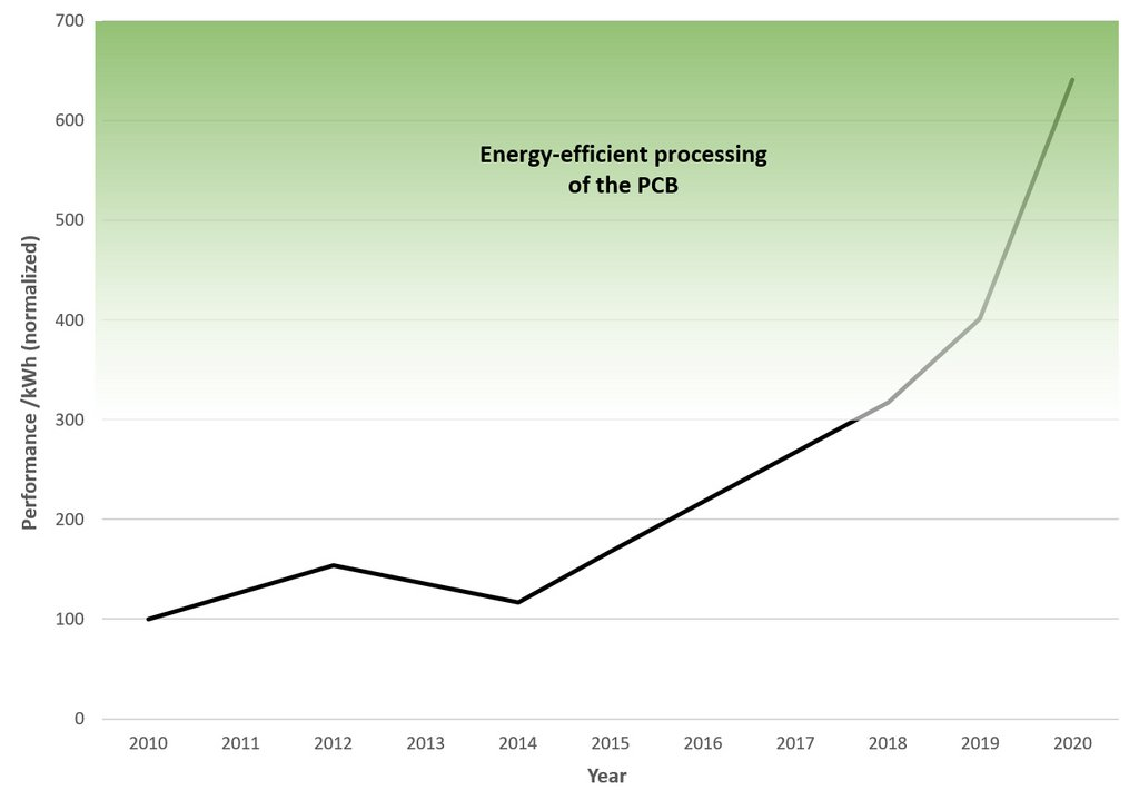 LPKF Energy efficient processing